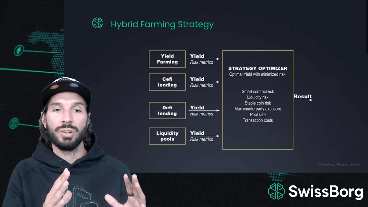 SwissBorg Hybrid-Farming-Strategie