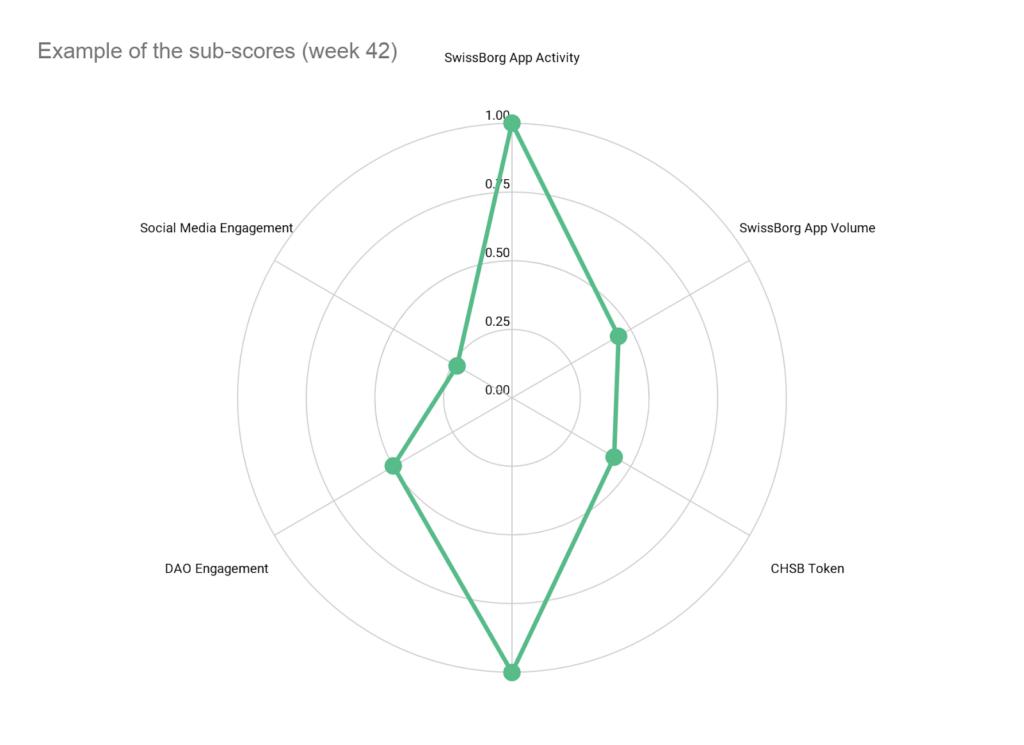 Community Index Sub-Scores