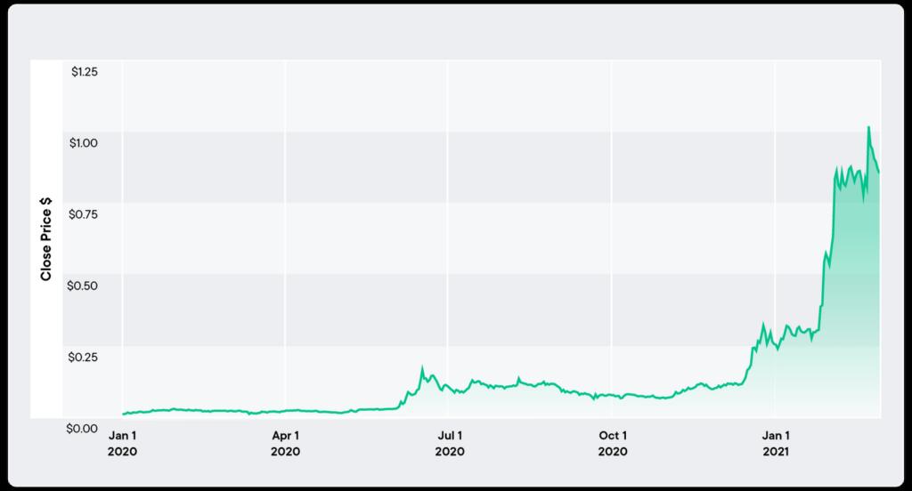 CHSB-Preis über das letzte Jahr