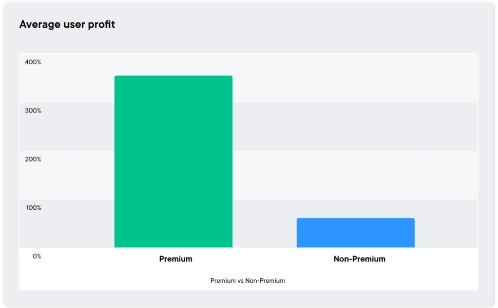 Durchschnittliche Nutzer-Rendite bei SwissBorg