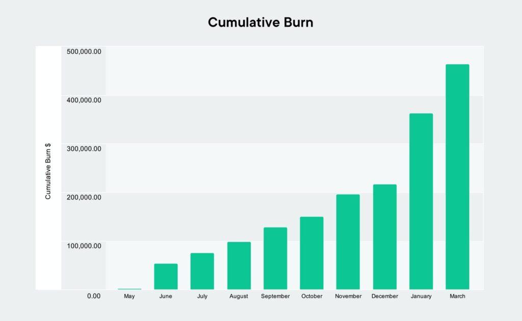 Kumulatives CHSB-Burn-Level März 2021