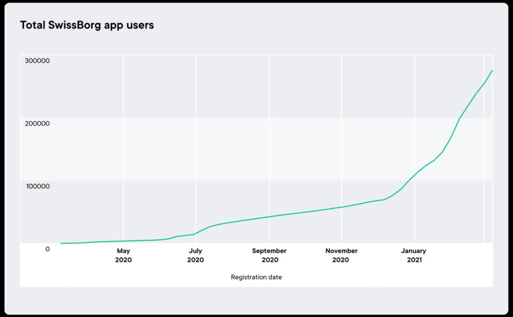 Total SwissBorg-App Nutzer