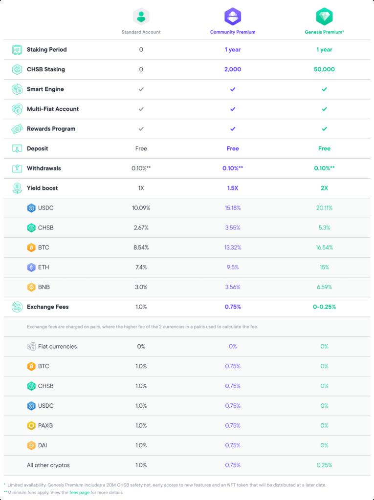 SwissBorg Premium-Vergleichstabelle