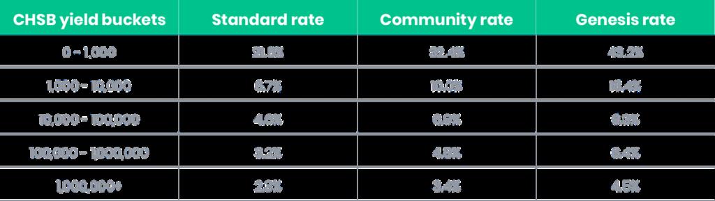 Beispiel: CHSB Yield-Programm-Verteilung