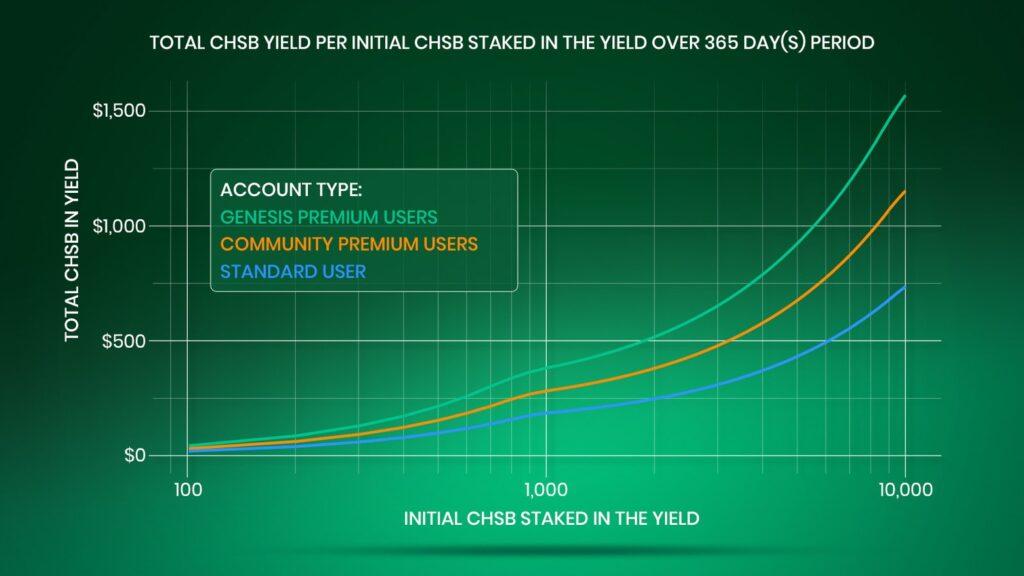 CHSB staked im Yield über ein 365 Tage-Periode
